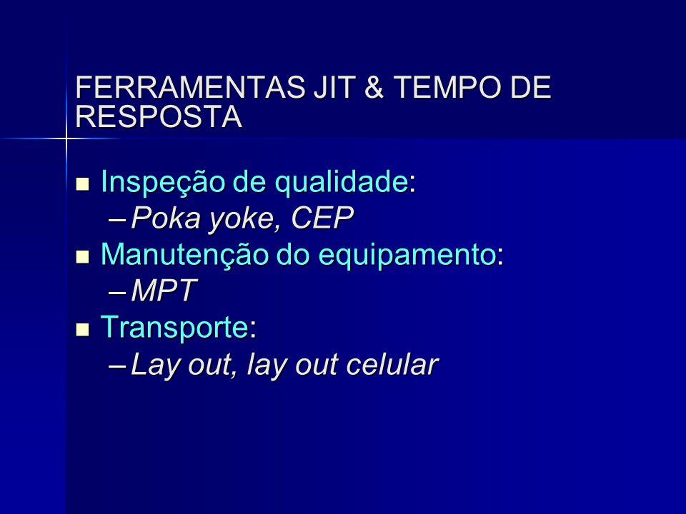 FERRAMENTAS JIT & TEMPO DE RESPOSTA  Inspeção de qualidade: –Poka yoke, CEP  Manutenção do equipamento: –MPT  Transporte: –Lay out, lay out celular