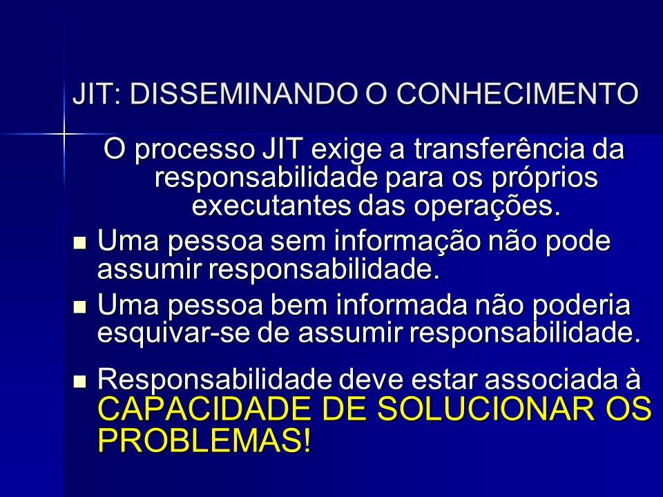 JIT: DISSEMINANDO O CONHECIMENTO O processo JIT exige a transferência da responsabilidade para os próprios executantes das operações.  Uma pessoa sem