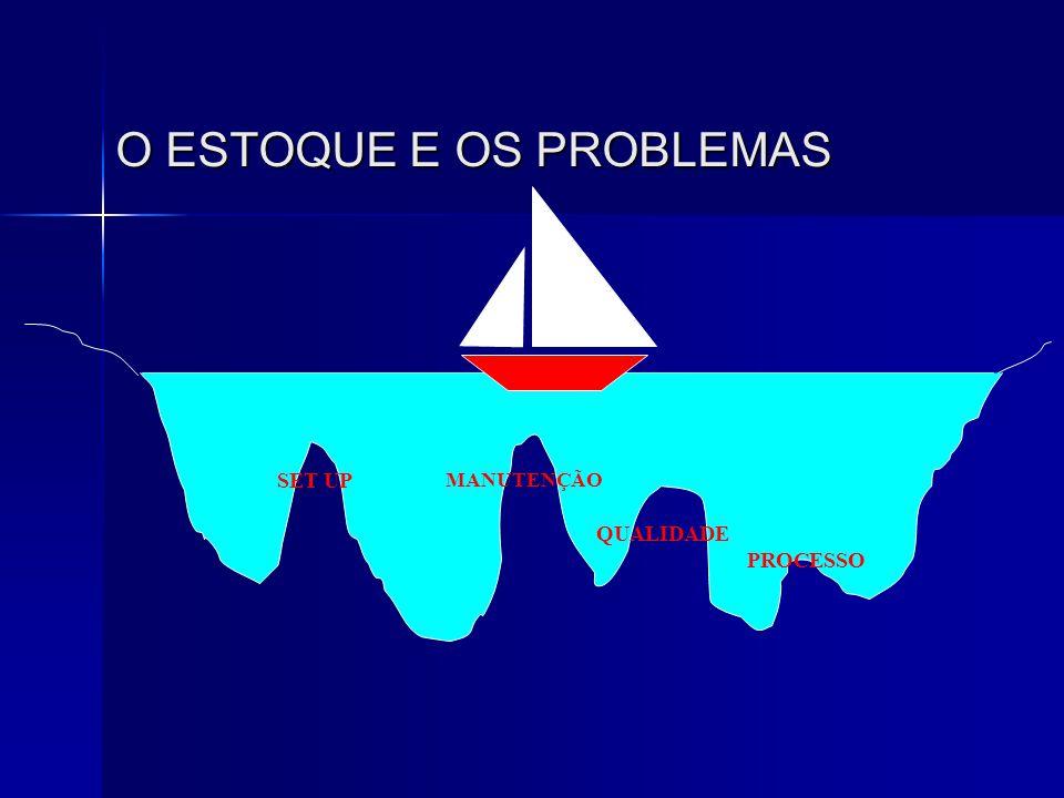 O ESTOQUE E OS PROBLEMAS SET UP MANUTENÇÃO QUALIDADE PROCESSO