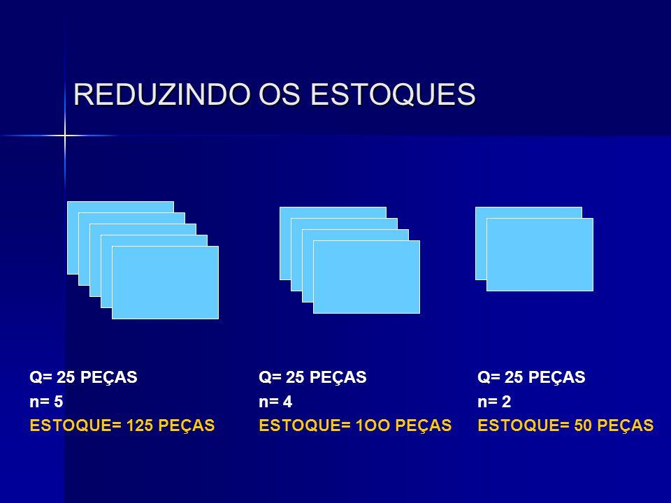 REDUZINDO OS ESTOQUES Q= 25 PEÇAS n= 5 ESTOQUE= 125 PEÇAS Q= 25 PEÇAS n= 4 ESTOQUE= 1OO PEÇAS Q= 25 PEÇAS n= 2 ESTOQUE= 50 PEÇAS