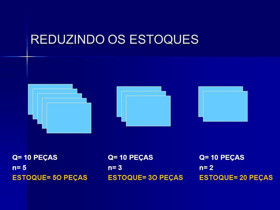 REDUZINDO OS ESTOQUES Q= 10 PEÇAS n= 5 ESTOQUE= 5O PEÇAS Q= 10 PEÇAS n= 3 ESTOQUE= 3O PEÇAS Q= 10 PEÇAS n= 2 ESTOQUE= 20 PEÇAS