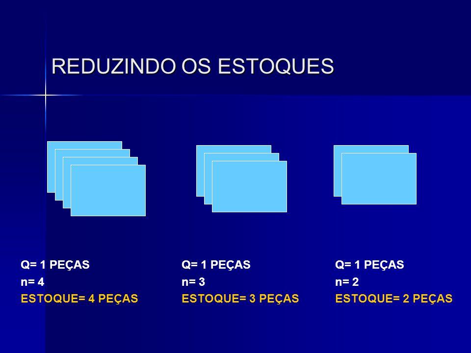 REDUZINDO OS ESTOQUES Q= 1 PEÇAS n= 4 ESTOQUE= 4 PEÇAS Q= 1 PEÇAS n= 3 ESTOQUE= 3 PEÇAS Q= 1 PEÇAS n= 2 ESTOQUE= 2 PEÇAS