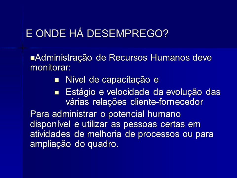E ONDE HÁ DESEMPREGO?  Administração de Recursos Humanos deve monitorar:  Nível de capacitação e  Estágio e velocidade da evolução das várias relaç