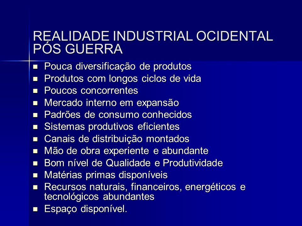 REALIDADE INDUSTRIAL OCIDENTAL PÓS GUERRA  Pouca diversificação de produtos  Produtos com longos ciclos de vida  Poucos concorrentes  Mercado inte