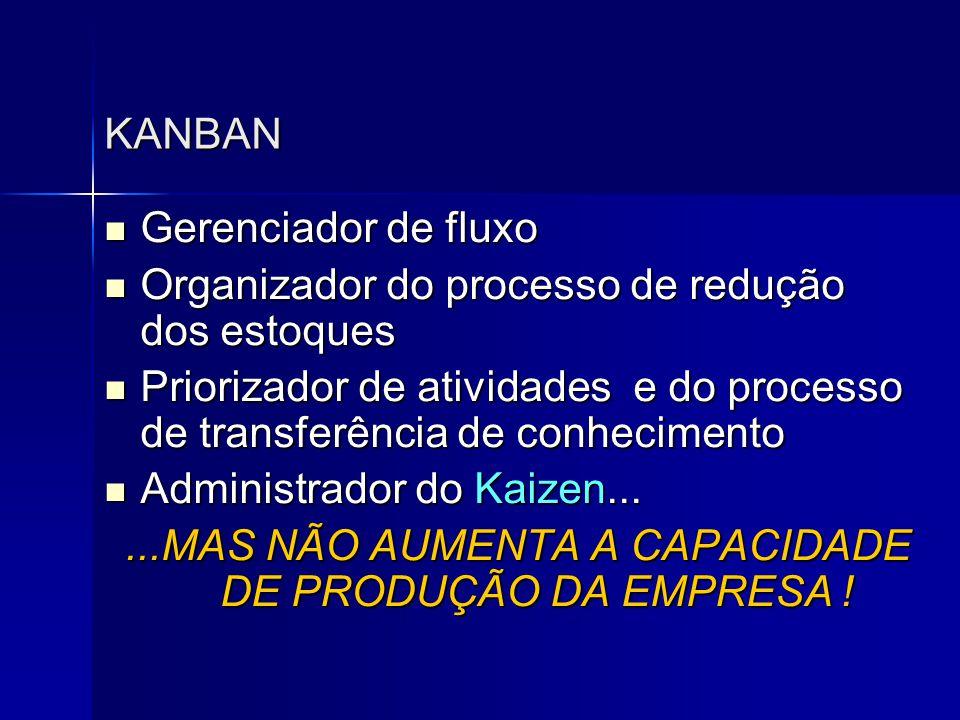 KANBAN  Gerenciador de fluxo  Organizador do processo de redução dos estoques  Priorizador de atividades e do processo de transferência de conhecim