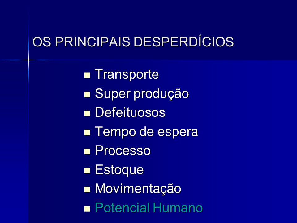 OS PRINCIPAIS DESPERDÍCIOS  Transporte  Super produção  Defeituosos  Tempo de espera  Processo  Estoque  Movimentação  Potencial Humano