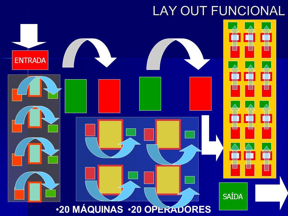 LAY OUT FUNCIONAL ENTRADA SAÍDA •20 MÁQUINAS•20 OPERADORES