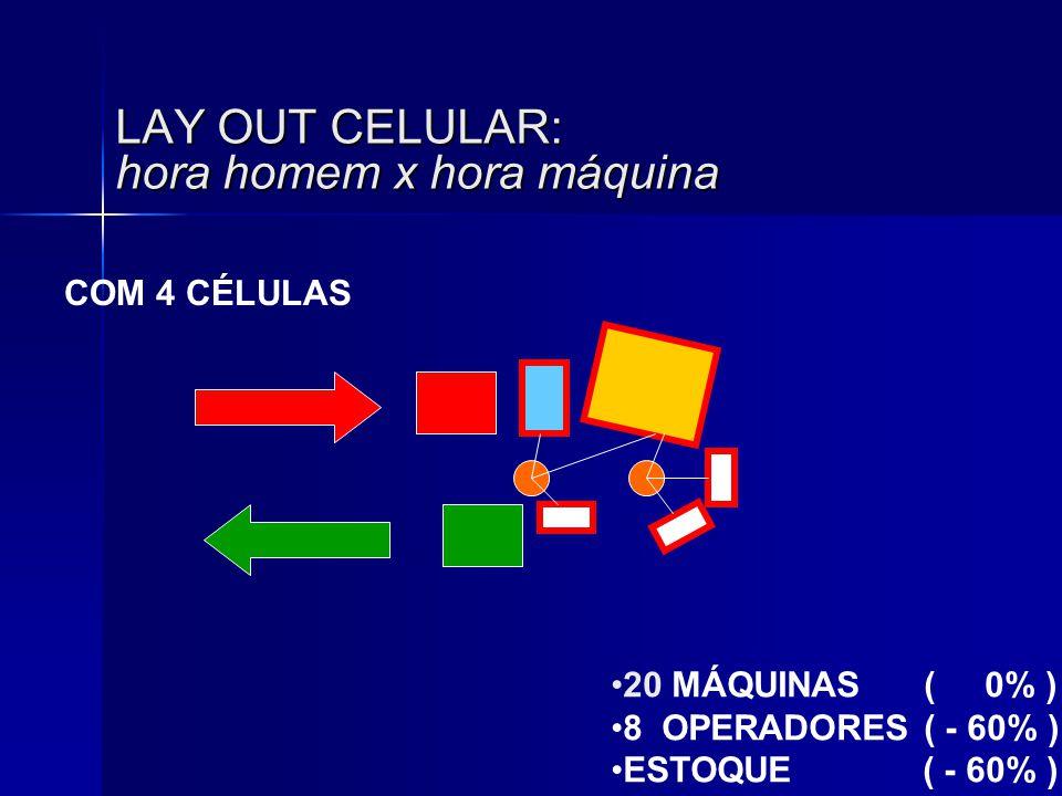 LAY OUT CELULAR: hora homem x hora máquina •20 MÁQUINAS ( 0% ) •8 OPERADORES ( - 60% ) •ESTOQUE ( - 60% ) COM 4 CÉLULAS