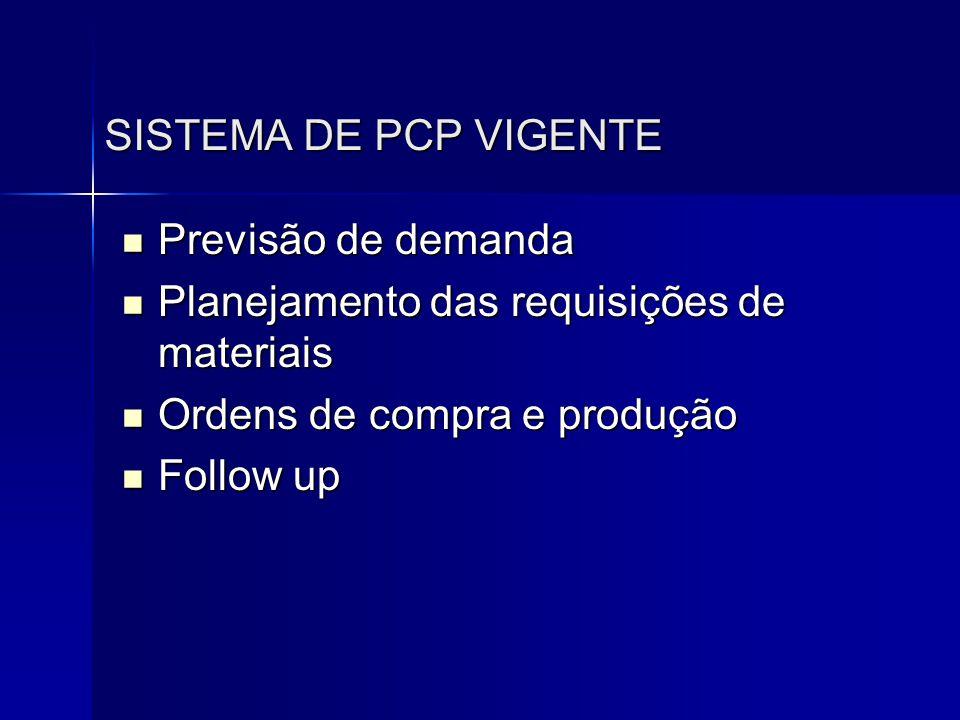 SISTEMA DE PCP VIGENTE  Previsão de demanda  Planejamento das requisições de materiais  Ordens de compra e produção  Follow up