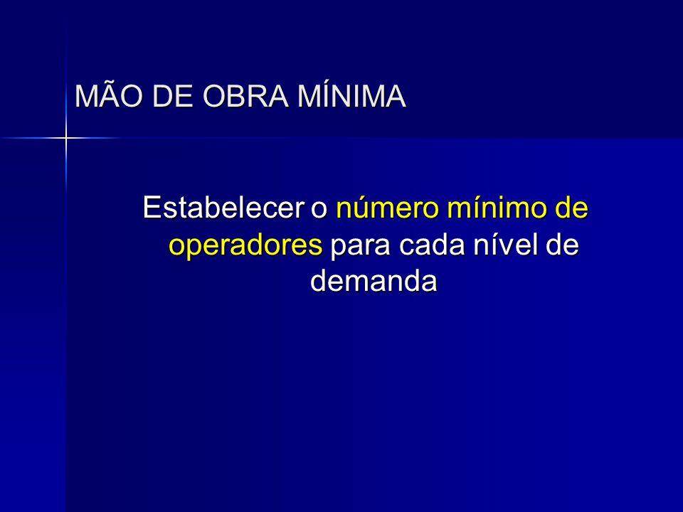 MÃO DE OBRA MÍNIMA Estabelecer o número mínimo de operadores para cada nível de demanda Estabelecer o número mínimo de operadores para cada nível de d