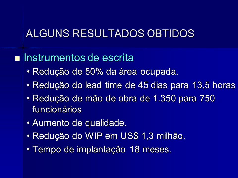 ALGUNS RESULTADOS OBTIDOS  Instrumentos de escrita •Redução de 50% da área ocupada. •Redução do lead time de 45 dias para 13,5 horas •Redução de mão