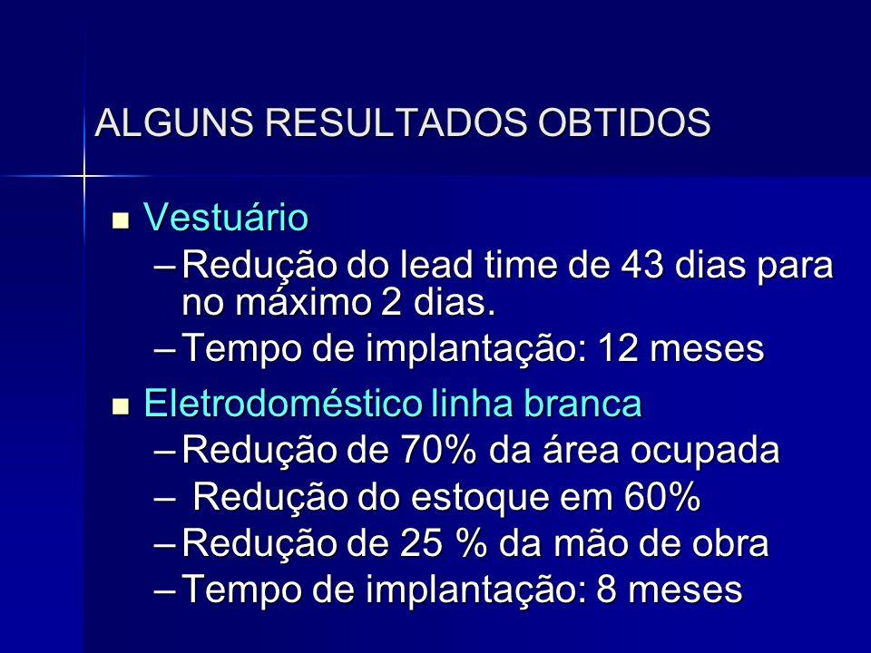 ALGUNS RESULTADOS OBTIDOS  Vestuário –Redução do lead time de 43 dias para no máximo 2 dias. –Tempo de implantação: 12 meses  Eletrodoméstico linha
