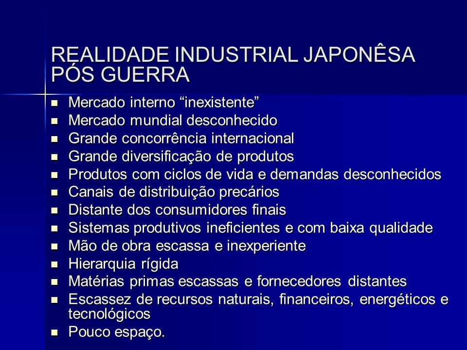"""REALIDADE INDUSTRIAL JAPONÊSA PÓS GUERRA  Mercado interno """"inexistente""""  Mercado mundial desconhecido  Grande concorrência internacional  Grande d"""
