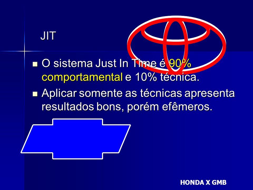 JIT  O sistema Just In Time é 90% comportamental e 10% técnica.  Aplicar somente as técnicas apresenta resultados bons, porém efêmeros. HONDA X GMB