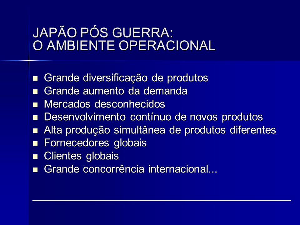 JAPÃO PÓS GUERRA: O AMBIENTE OPERACIONAL  Grande diversificação de produtos  Grande aumento da demanda  Mercados desconhecidos  Desenvolvimento co