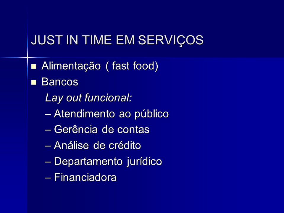JUST IN TIME EM SERVIÇOS  Alimentação ( fast food)  Bancos Lay out funcional: –Atendimento ao público –Gerência de contas –Análise de crédito –Depar
