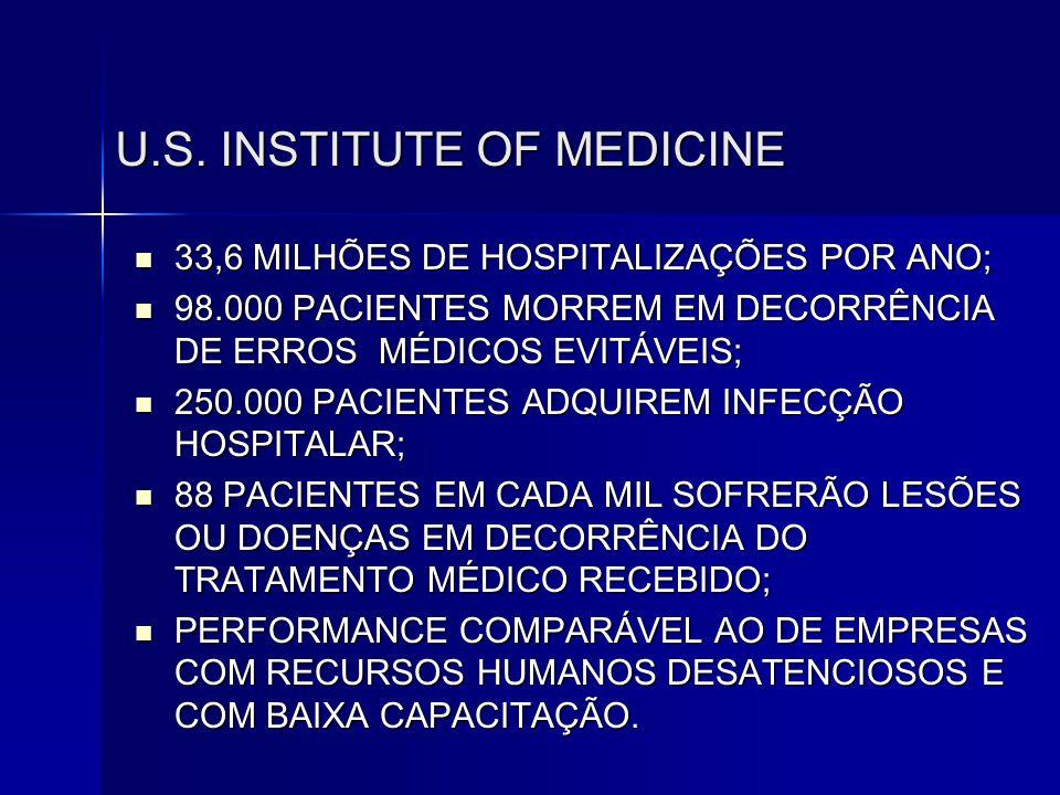 U.S. INSTITUTE OF MEDICINE  33,6 MILHÕES DE HOSPITALIZAÇÕES POR ANO;  98.000 PACIENTES MORREM EM DECORRÊNCIA DE ERROS MÉDICOS EVITÁVEIS;  250.000 P