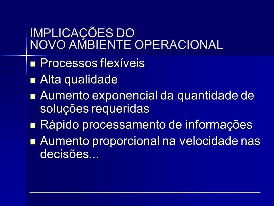 IMPLICAÇÕES DO NOVO AMBIENTE OPERACIONAL  Processos flexíveis  Alta qualidade  Aumento exponencial da quantidade de soluções requeridas  Rápido pr