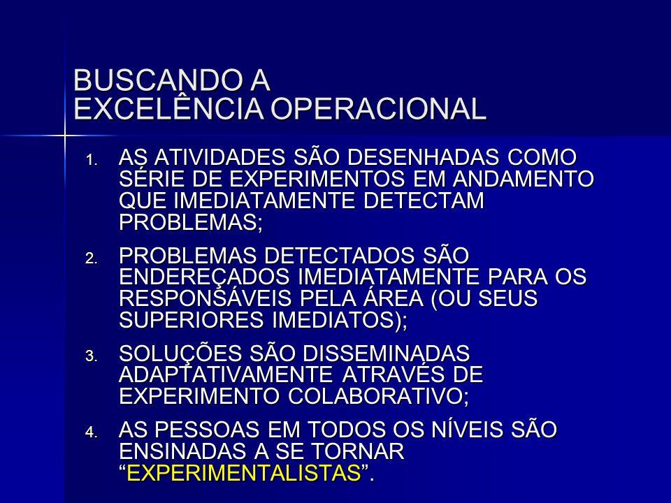 BUSCANDO A EXCELÊNCIA OPERACIONAL 1. AS ATIVIDADES SÃO DESENHADAS COMO SÉRIE DE EXPERIMENTOS EM ANDAMENTO QUE IMEDIATAMENTE DETECTAM PROBLEMAS; 2. PRO