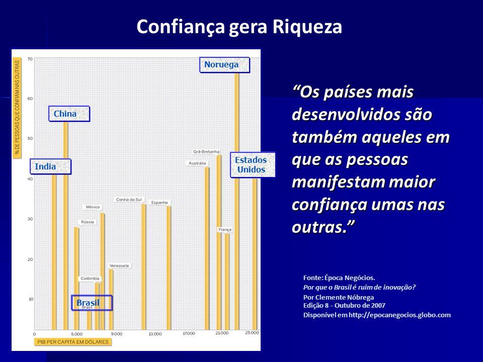 Fonte: Época Negócios. Por que o Brasil é ruim de inovação? Por Clemente Nóbrega Edição 8 - Outubro de 2007 Disponível em http://epocanegocios.globo.c