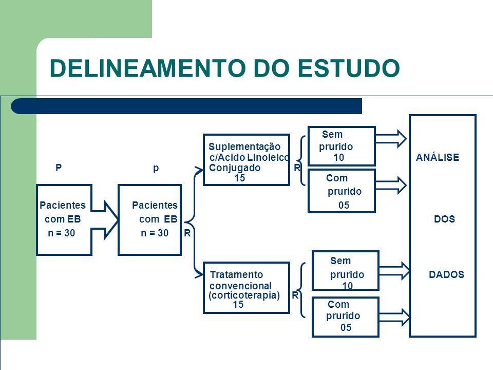 DELINEAMENTO DO ESTUDO Sem Suplementação prurido c/Acido Linoleico 10 ANÁLISE P p Conjugado R 15 Com prurido Pacientes Pacientes 05 com EB com EB DOS