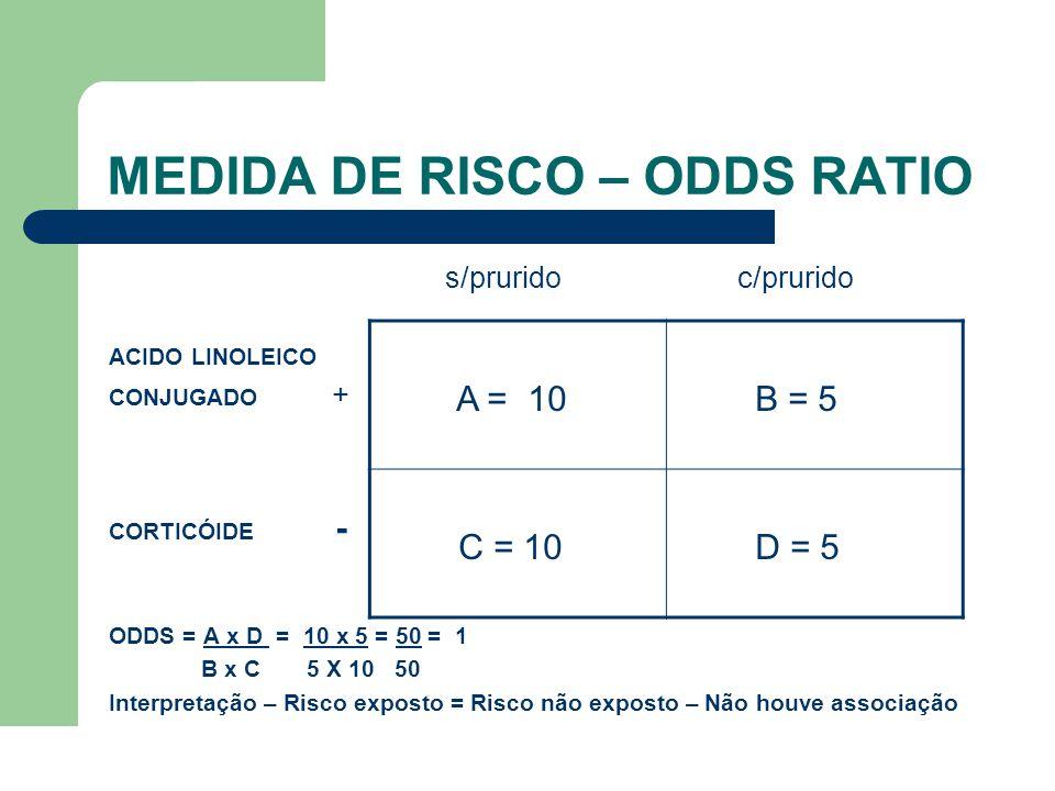 MEDIDA DE RISCO – ODDS RATIO s/prurido c/prurido ACIDO LINOLEICO CONJUGADO + CORTICÓIDE - ODDS = A x D = 10 x 5 = 50 = 1 B x C 5 X 10 50 Interpretação