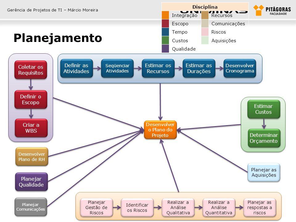 Gerência de Projetos de TI – Márcio Moreira Planejamento Disciplina IntegraçãoRecursos EscopoComunicações TempoRiscos CustosAquisições Qualidade Defin