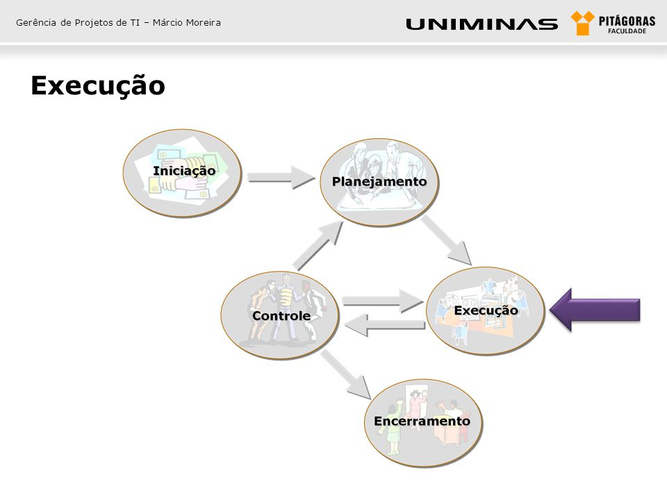 Gerência de Projetos de TI – Márcio Moreira Execução