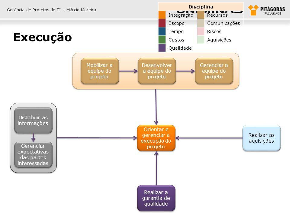 Gerência de Projetos de TI – Márcio Moreira Monitoramento e controle