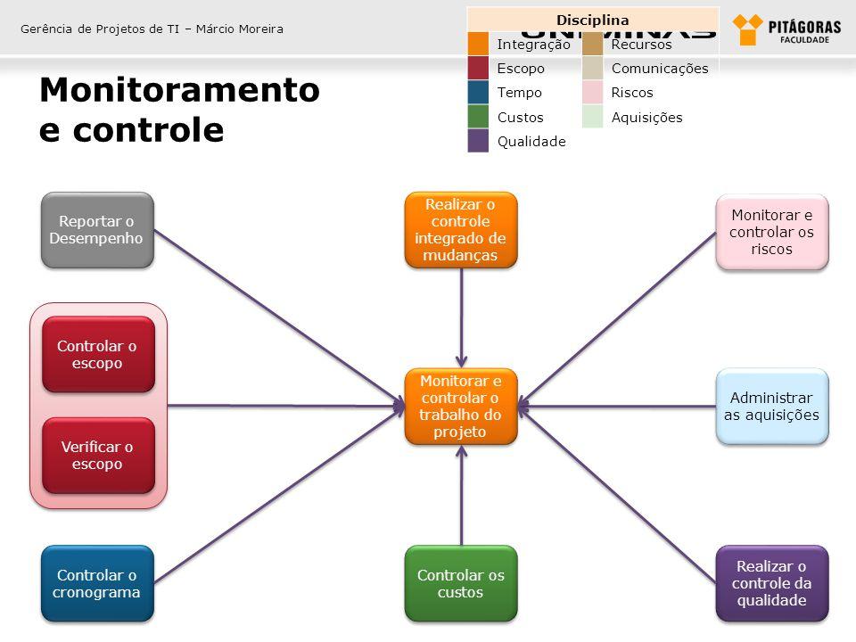 Gerência de Projetos de TI – Márcio Moreira Monitoramento e controle Disciplina IntegraçãoRecursos EscopoComunicações TempoRiscos CustosAquisições Qua