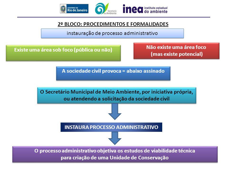 2º BLOCO: PROCEDIMENTOS E FORMALIDADES instauração de processo administrativo Existe uma área sob foco (pública ou não) Não existe uma área foco (mas