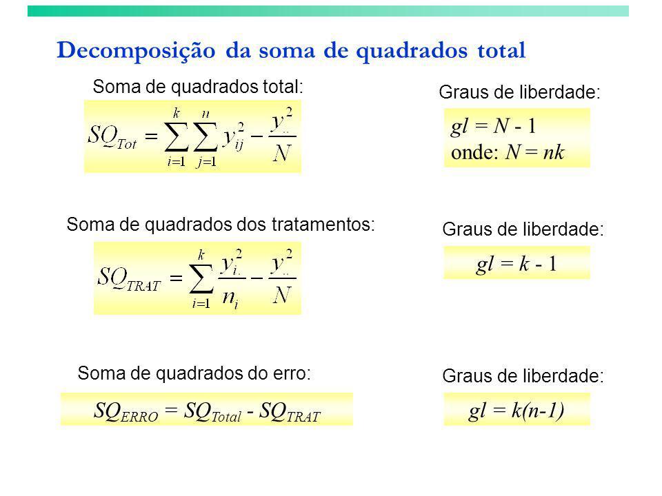 gl = N - 1 onde: N = nk Soma de quadrados total: Graus de liberdade: Decomposição da soma de quadrados total Soma de quadrados dos tratamentos: Graus