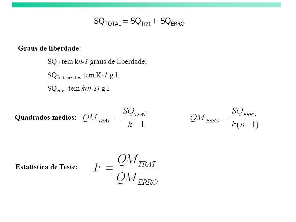 SQ TOTAL = SQ Trat + SQ ERRO Graus de liberdade: SQ T tem kn-1 graus de liberdade; SQ Tratamentos tem K-1 g.l. SQ erro tem k(n-1) g.l. Quadrados médio