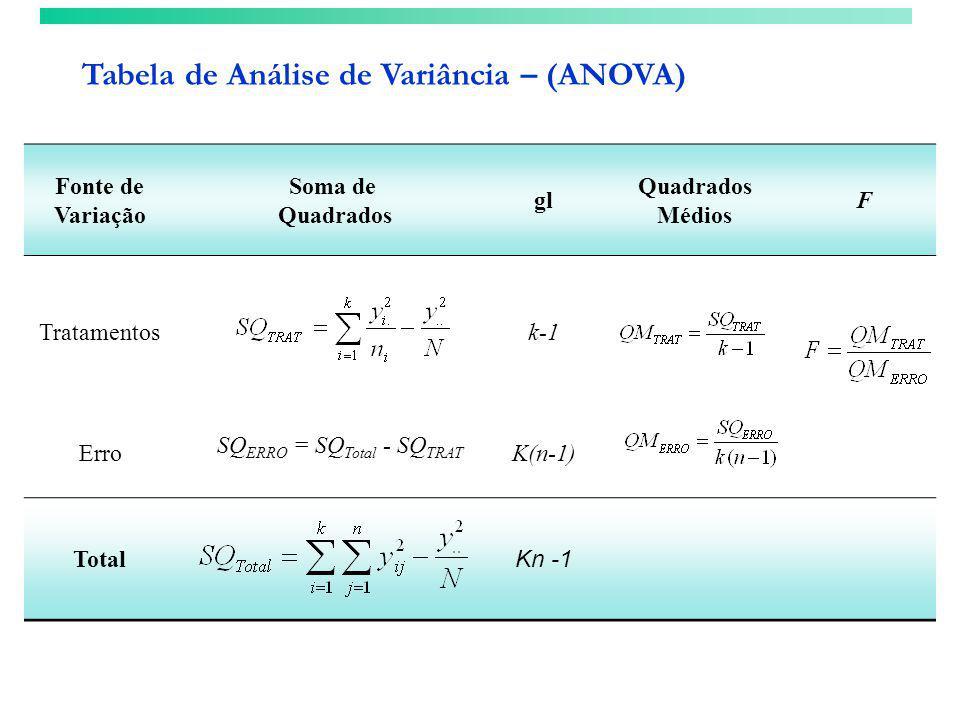 Tabela de Análise de Variância – (ANOVA) Fonte de Variação Soma de Quadrados gl Quadrados Médios F Tratamentosk-1 ErroK(n-1) Total Kn -1 SQ ERRO = SQ