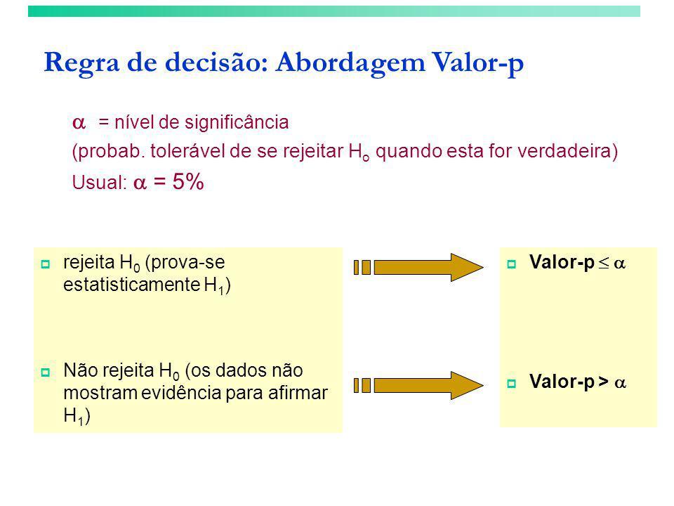 Regra de decisão: Abordagem Valor-p  Valor-p    Valor-p >   rejeita H 0 (prova-se estatisticamente H 1 )  Não rejeita H 0 (os dados não mostram