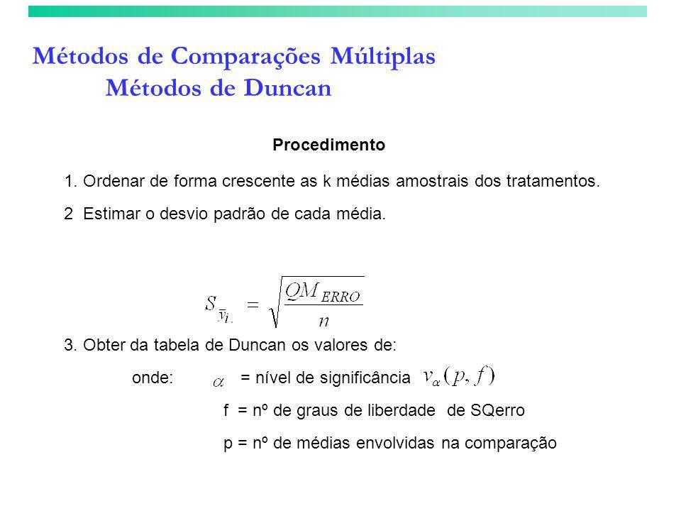 Métodos de Comparações Múltiplas Métodos de Duncan 1. Ordenar de forma crescente as k médias amostrais dos tratamentos. 2 Estimar o desvio padrão de c