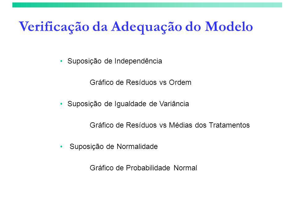 Verificação da Adequação do Modelo •Suposição de Independência Gráfico de Resíduos vs Ordem •Suposição de Igualdade de Variância Gráfico de Resíduos v