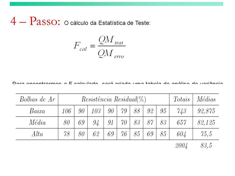 4 – Passo: O cálculo da Estatística de Teste: Para encontrarmos o F calculado, será criada uma tabela de análise de variância.