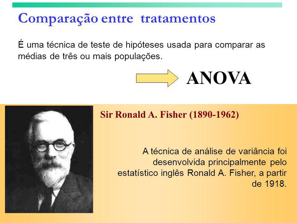 Comparação entre tratamentos É uma técnica de teste de hipóteses usada para comparar as médias de três ou mais populações. ANOVA Sir Ronald A. Fisher