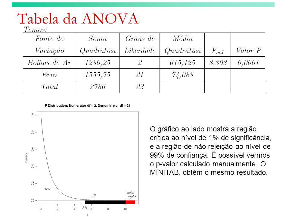 Tabela da ANOVA O gráfico ao lado mostra a região crítica ao nível de 1% de significância, e a região de não rejeição ao nível de 99% de confiança. É