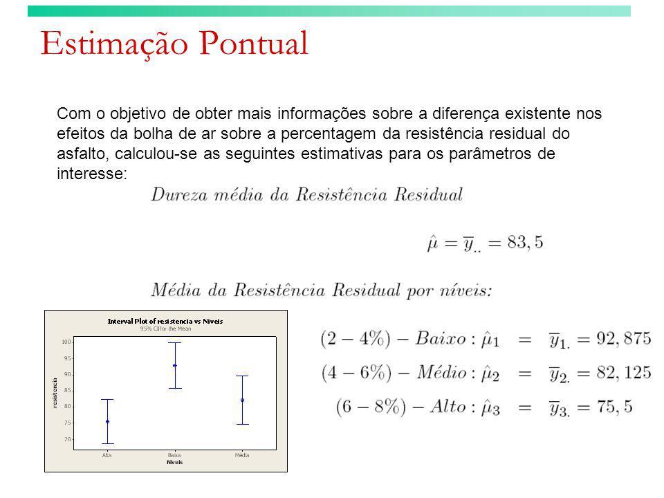 Estimação Pontual Com o objetivo de obter mais informações sobre a diferença existente nos efeitos da bolha de ar sobre a percentagem da resistência r