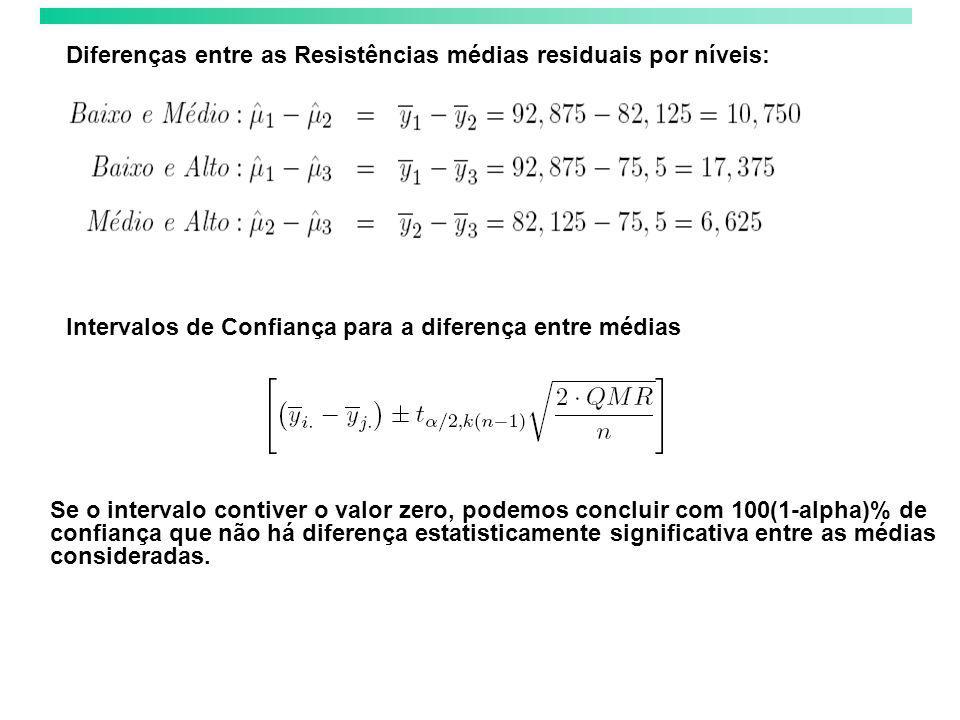 Diferenças entre as Resistências médias residuais por níveis: Intervalos de Confiança para a diferença entre médias Se o intervalo contiver o valor ze