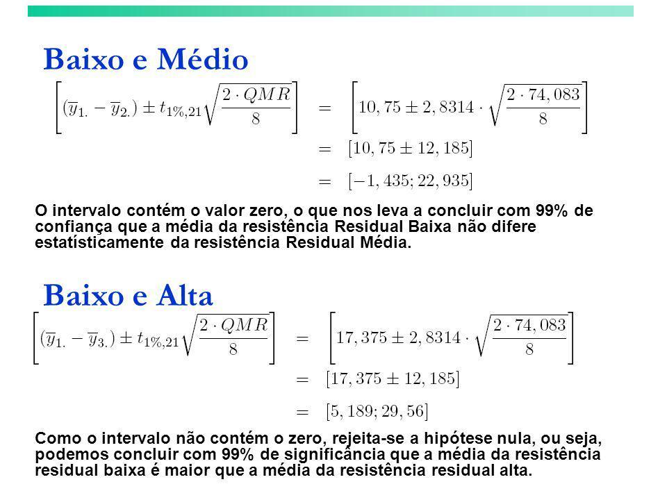 Baixo e Médio O intervalo contém o valor zero, o que nos leva a concluir com 99% de confiança que a média da resistência Residual Baixa não difere est