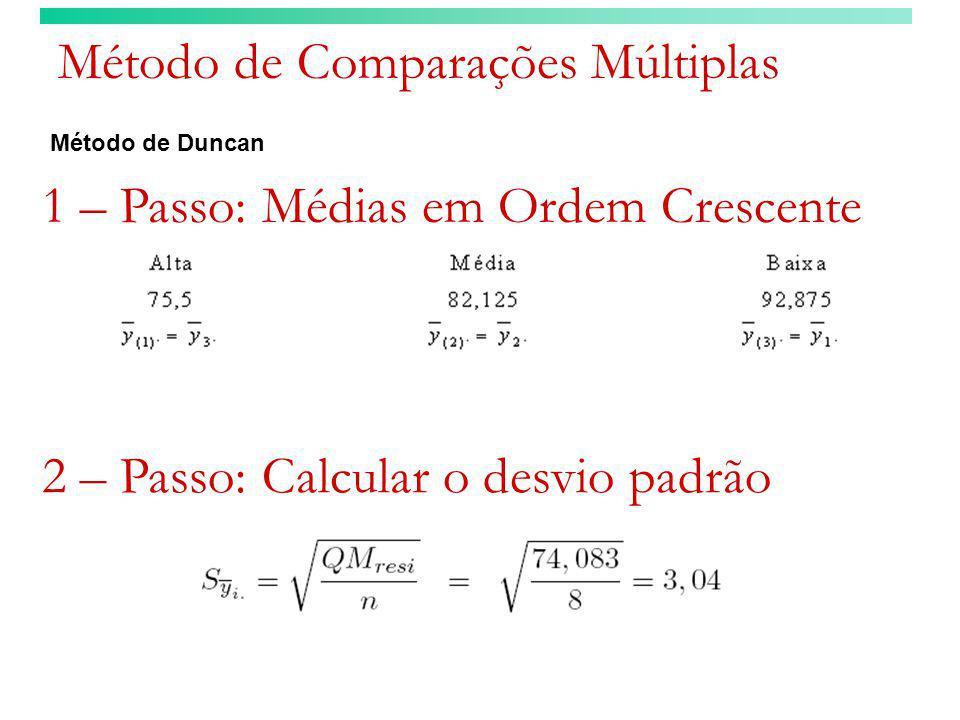 Método de Comparações Múltiplas Método de Duncan 1 – Passo: Médias em Ordem Crescente 2 – Passo: Calcular o desvio padrão