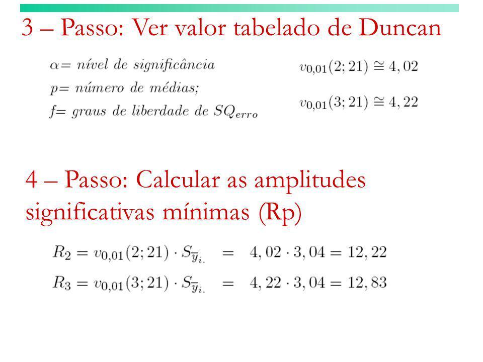 3 – Passo: Ver valor tabelado de Duncan 4 – Passo: Calcular as amplitudes significativas mínimas (Rp)