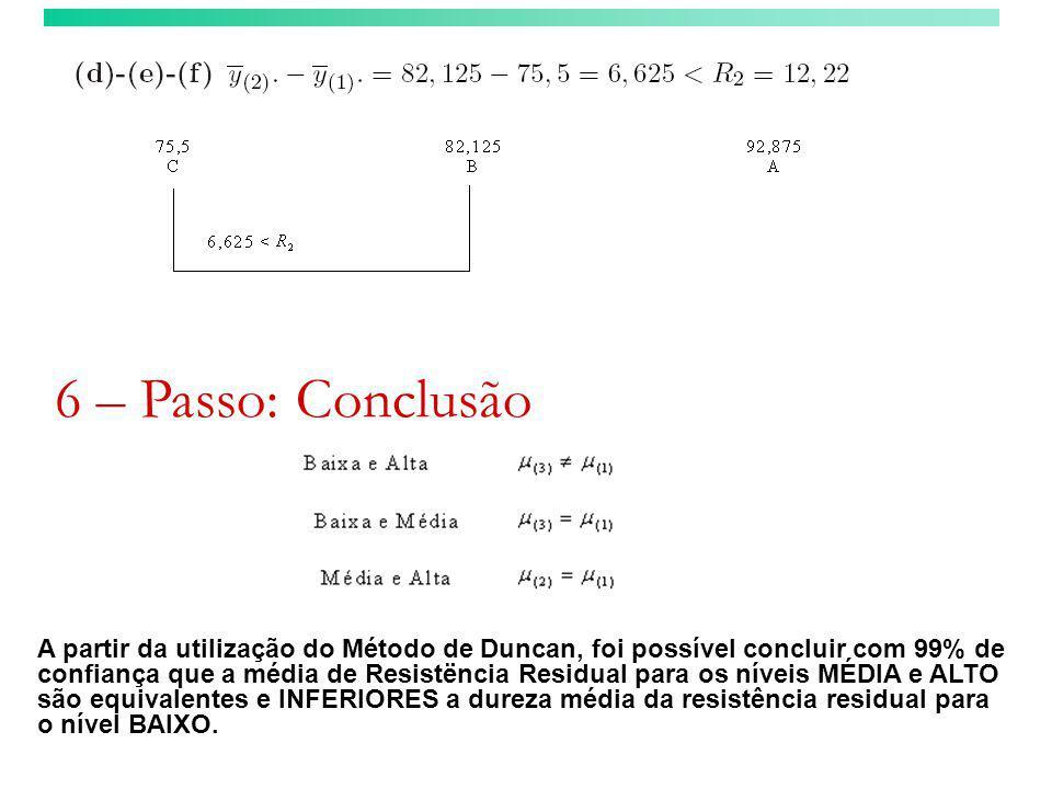 6 – Passo: Conclusão A partir da utilização do Método de Duncan, foi possível concluir com 99% de confiança que a média de Resistëncia Residual para o