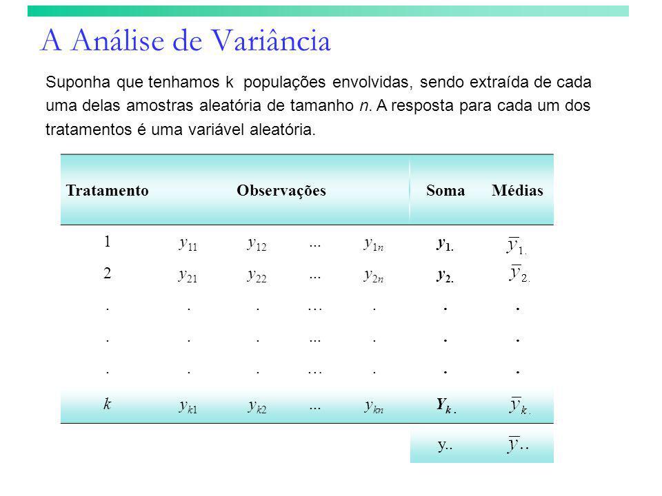 A Análise de Variância Suponha que tenhamos k populações envolvidas, sendo extraída de cada uma delas amostras aleatória de tamanho n. A resposta para