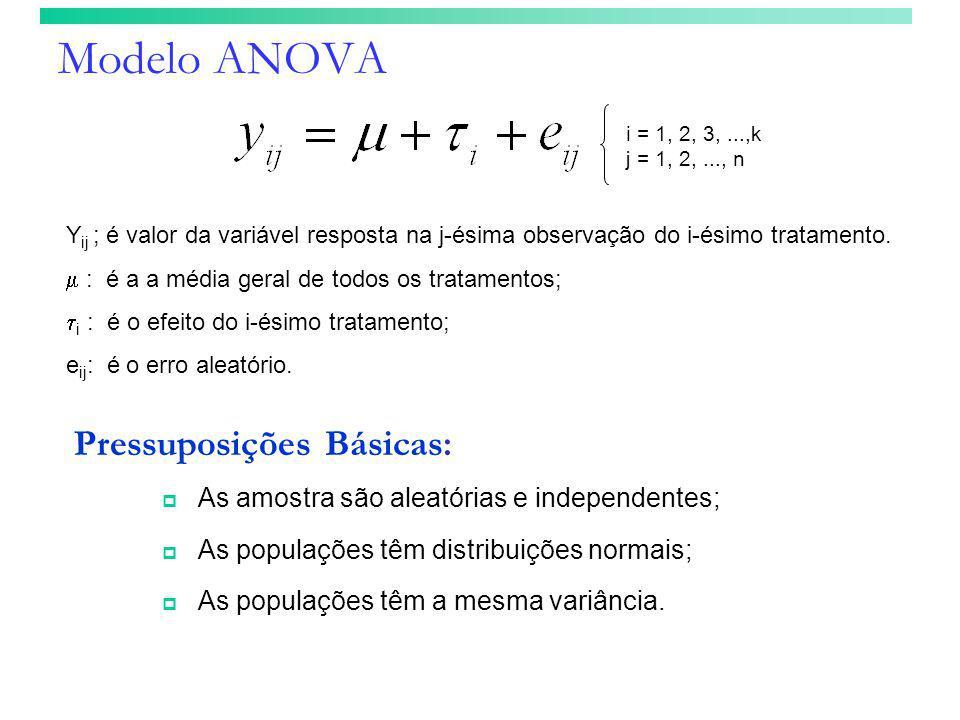 Modelo ANOVA Y ij ; é valor da variável resposta na j-ésima observação do i-ésimo tratamento.  : é a a média geral de todos os tratamentos;  i : é o
