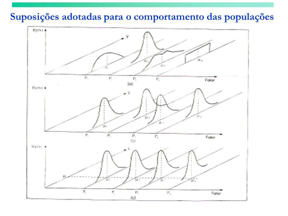 Hipóteses Testar se as medias são iguais ou não: H 0 =  1 =  2 =...
