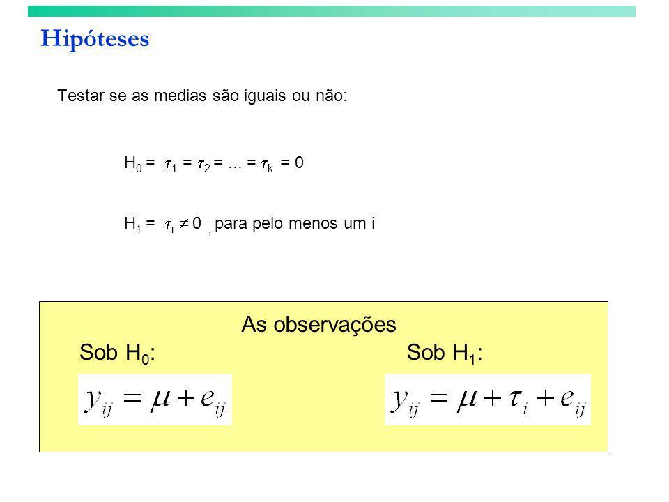 Hipóteses Testar se as medias são iguais ou não: H 0 =  1 =  2 =... =  k = 0 H 1 =  i  0, para pelo menos um i As observações Sob H 1 :Sob H 0 :